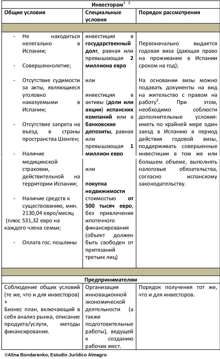Новые преимущества для российских инвесторов в Испании-page-002